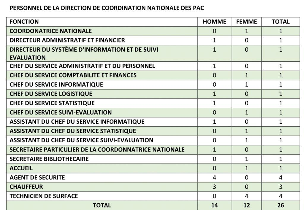 Personnel de la Direction de Coordination Nationale des PAC